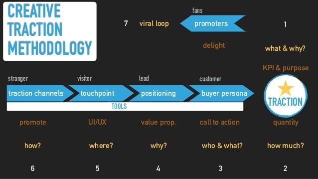 survey be.whatitTak.es twitter @todiba blog whatitTak.es email be.whatitTakes@gmail.com bio t.branded.me W
