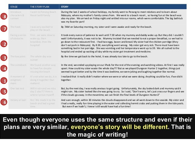 on letter writing essay introduction