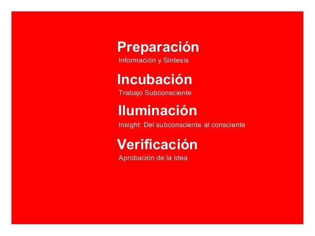 PreparaciónInformación y SíntesisIncubaciónTrabajo SubconscienteIluminaciónInsight: Del subconsciente al conscienteVerific...