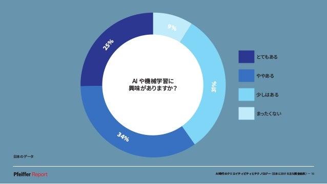 AI時代のクリエイティビティとテクノロジー(日本における主な調査結果)— 10 AI や機械学習に 興味がありますか? 25% 9% 31% 34% とてもある ややある 少しはある まったくない 日本のデータ