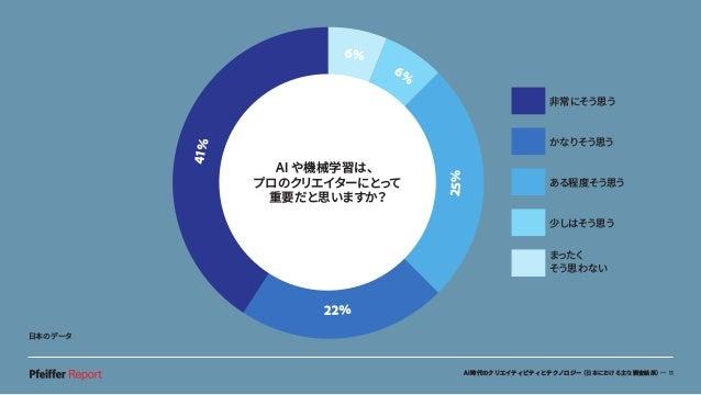 AI時代のクリエイティビティとテクノロジー(日本における主な調査結果)— 11 41% 6% 6% 22% 25% 非常にそう思う かなりそう思う ある程度そう思う 少しはそう思う まったく そう思わない AI や機械学習は、 プロのクリエイタ...