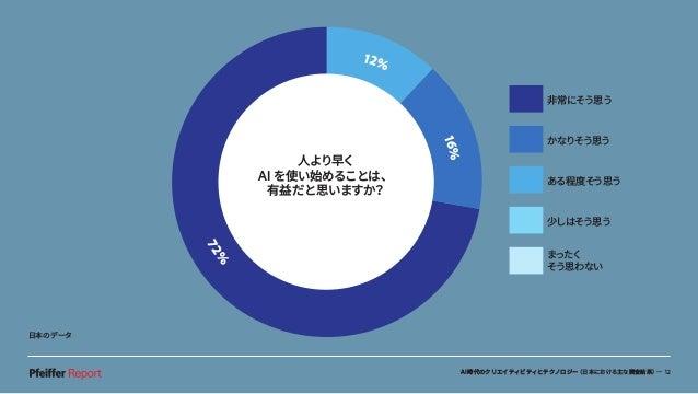 AI時代のクリエイティビティとテクノロジー(日本における主な調査結果)— 12 人より早く AI を使い始めることは、 有益だと思いますか? 12% 16% 72% 非常にそう思う かなりそう思う ある程度そう思う 少しはそう思う まったく そ...
