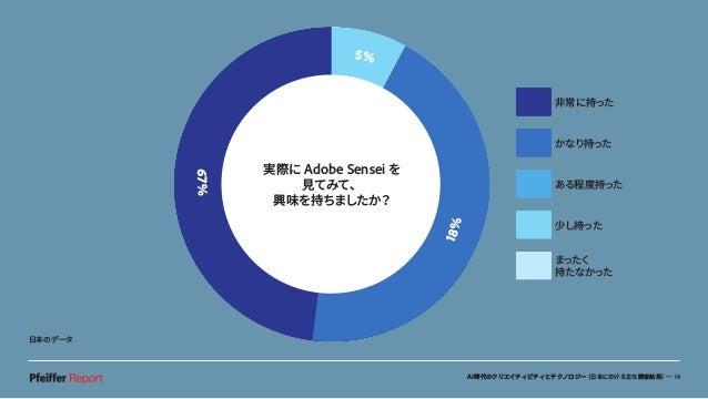 AI時代のクリエイティビティとテクノロジー(日本における主な調査結果)— 14 実際に Adobe Senseiを使ってみて、 興味を持ちましたか?67% 5% 9% 18% 実際に Adobe Senseiを使ってみて、 興味を持ちましたか?...