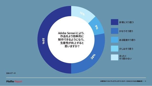 AI時代のクリエイティビティとテクノロジー(日本における主な調査結果)— 15 非常にそう思う かなりそう思う ある程度そう思う 少しはそう思う まったく そう思わない 13% 9% 50% 28% Adobe Sensei により、 作品をよ...