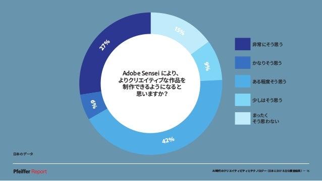 AI時代のクリエイティビティとテクノロジー(日本における主な調査結果)— 16 非常にそう思う かなりそう思う ある程度そう思う 少しはそう思う まったく そう思わない Adobe Sensei により、 よりクリエイティブな作品を 制作できる...