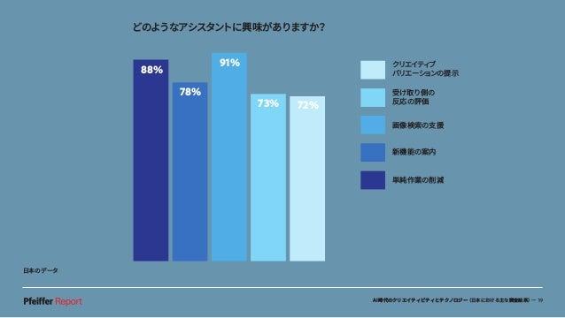 AI時代のクリエイティビティとテクノロジー(日本における主な調査結果)— 19 80% 56% 42% どのようなアシスタントに興味がありますか? 88% 78% 91% 73% 72% クリエイティブ バリエーションの提示 受け取り側の 反応...