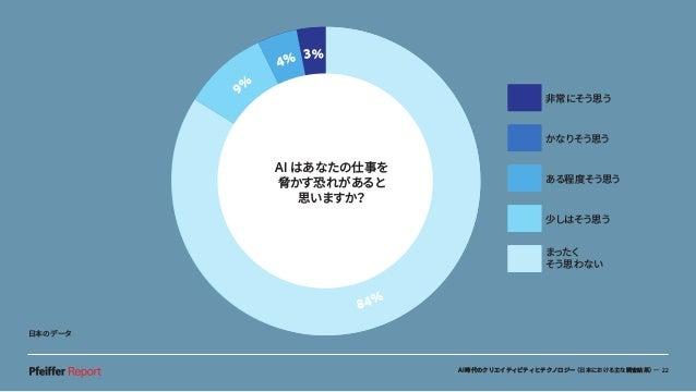 AI時代のクリエイティビティとテクノロジー(日本における主な調査結果)— 22 AI があなたの仕事を 脅かすおそれがある と思いますか? 11% 7% 9% 54% 19% 9% 4% 3% 84% 非常にそう思う かなりそう思う ある程度そ...