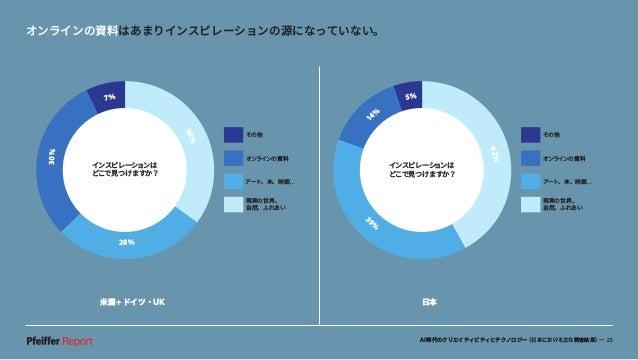 AI時代のクリエイティビティとテクノロジー(日本における主な調査結果)— 25 米国+ドイツ・UK 日本 1 4% 5% 42% 3 9 % インスピレーションは どこで見つけますか? その他 オンラインの資料 アート、本、映画… 現実の世界、...