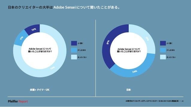 AI時代のクリエイティビティとテクノロジー(日本における主な調査結果)— 26 米国+ドイツ・UK 日本 日本のクリエイターの大半は Adobe Senseiについて聞いたことがある。 37% 27% 36% よく聞く 少しはある まったくない...