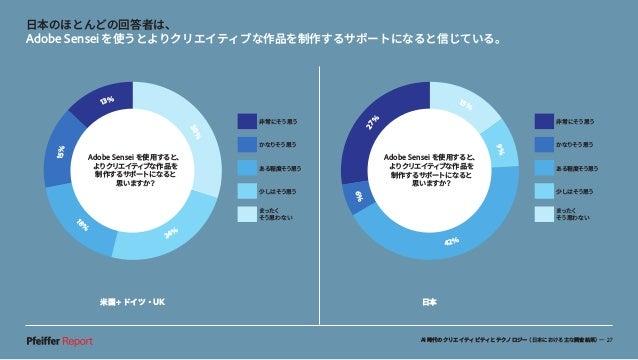 AI時代のクリエイティビティとテクノロジー(日本における主な調査結果)— 27 米国+ドイツ・UK 日本 日本のほとんどの回答者は、 Adobe Senseiを使うとよりクリエイティブな作品を制作するサポートになると信じている。 非常にそう思う...