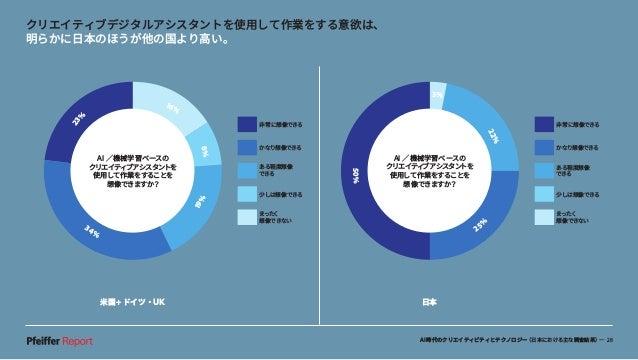 AI時代のクリエイティビティとテクノロジー(日本における主な調査結果)— 28 米国+ドイツ・UK 日本 クリエイティブデジタルアシスタントを使用して作業をする意欲は、 明らかに日本のほうが他の国より高い。 3% 22% 25 % 50% 非常...