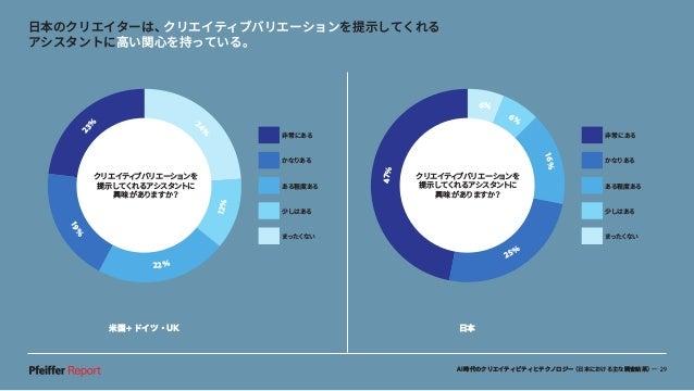 AI時代のクリエイティビティとテクノロジー(日本における主な調査結果)— 29 米国+ドイツ・UK 日本 日本のクリエイターは、クリエイティブバリエーションを提示してくれる アシスタントに高い関心を持っている。 クリエイティブバリエーションを ...