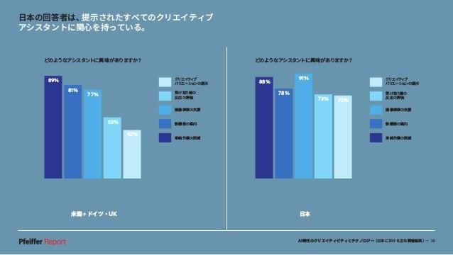 AI時代のクリエイティビティとテクノロジー(日本における主な調査結果)— 30 米国+ドイツ・UK 日本 日本の回答者は、提示されたすべてのクリエイティブ アシスタントに関心を持っている。 80% 56% 42% どのようなアシスタントに興味が...