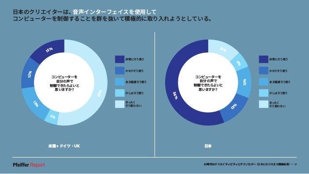 AI時代のクリエイティビティとテクノロジー(日本における主な調査結果)— 31 米国+ドイツ・UK 日本 日本のクリエイターは、音声インターフェイスを使用して コンピューターを制御することを群を抜いて積極的に取り入れようとしている。 56% 1...