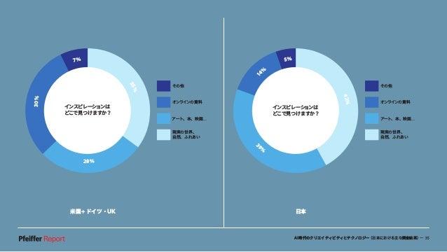 AI時代のクリエイティビティとテクノロジー(日本における主な調査結果)— 35 米国+ドイツ・UK 日本 1 4% 5% 42% 3 9 % インスピレーションは どこで見つけますか? その他 オンラインの資料 アート、本、映画… 現実の世界、...