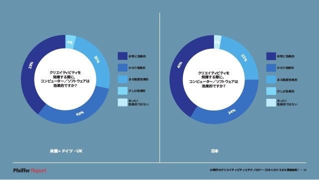 AI時代のクリエイティビティとテクノロジー(日本における主な調査結果)— 36 米国+ドイツ・UK 日本 41% 3% 22% 34% 非常に効果的 かなり効果的 ある程度効果的 少しは効果的 まったく 効果的ではない クリエイティビティを 発...