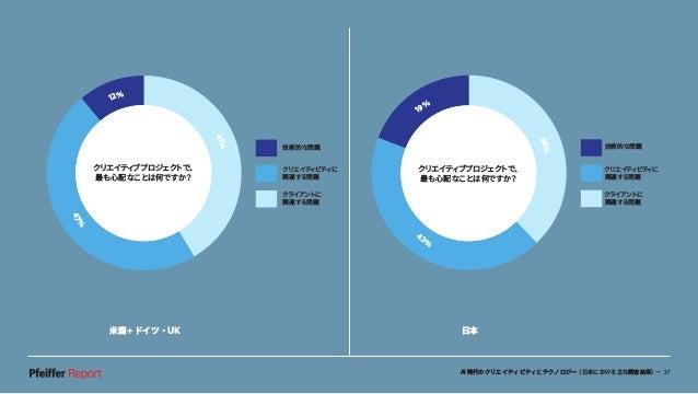 AI時代のクリエイティビティとテクノロジー(日本における主な調査結果)— 37 米国+ドイツ・UK 日本 もし簡単におこなえ るとしたら、どのクリ エイティブ作業をした いですか? 19% 38% 43% 技術的な問題 クリエイティビティに 関...