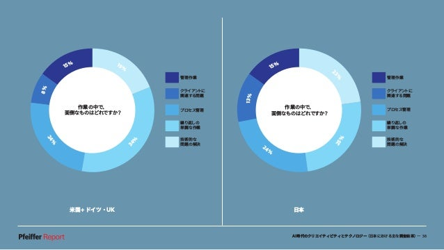 AI時代のクリエイティビティとテクノロジー(日本における主な調査結果)— 38 米国+ドイツ・UK 日本 13% 15% 2 3%25% 24% 管理作業 クライアントに 関連する問題 プロセス管理 繰り返しの 単調な作業 技術的な 問題の解決...