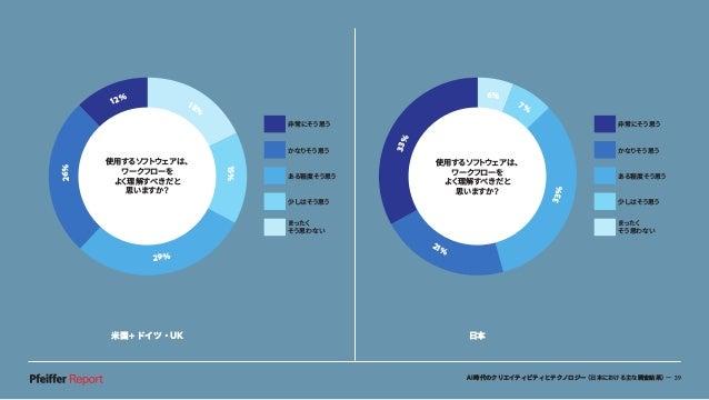 AI時代のクリエイティビティとテクノロジー(日本における主な調査結果)— 39 米国+ドイツ・UK 日本 6% 7% 33% 21% 33% 非常にそう思う かなりそう思う ある程度そう思う 少しはそう思う まったく そう思わない 使用するソフ...