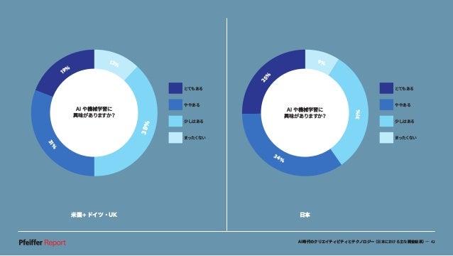 AI時代のクリエイティビティとテクノロジー(日本における主な調査結果)— 42 米国+ドイツ・UK 日本 AI や機械学習に 興味がありますか? 25% 9% 31% 34% とてもある ややある 少しはある まったくない 19% 12% 38...