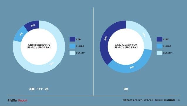 AI時代のクリエイティビティとテクノロジー(日本における主な調査結果)— 43 米国+ドイツ・UK 日本 37% 27% 36% よく聞く 少しはある まったくない Adobe Sensei について 聞いたことがありますか? 11% 11% ...
