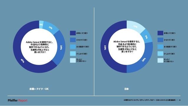 AI時代のクリエイティビティとテクノロジー(日本における主な調査結果)— 46 米国+ドイツ・UK 日本 非常にそう思う かなりそう思う ある程度そう思う 少しはそう思う まったく そう思わない 13% 9% 50% 28% Adobe Sen...