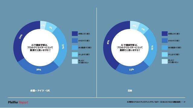 AI時代のクリエイティビティとテクノロジー(日本における主な調査結果)— 47 米国+ドイツ・UK 日本 41% 6% 6% 22% 25% 非常にそう思う かなりそう思う ある程度そう思う 少しはそう思う まったく そう思わない AI や機械...