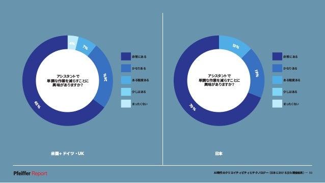 AI時代のクリエイティビティとテクノロジー(日本における主な調査結果)— 50 米国+ドイツ・UK 日本 アシスタントで 単調な作業を減らすことに 興味がありますか? 70 % 13% 19% 非常にある かなりある ある程度ある 少しはある ...