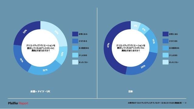 AI時代のクリエイティビティとテクノロジー(日本における主な調査結果)— 51 米国+ドイツ・UK 日本 クリエイティブバリエーションを 提示してくれるアシスタントに 興味がありますか? 47% 6% 6% 16% 25% 非常にある かなりあ...