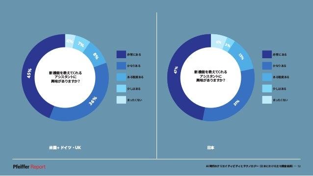 AI時代のクリエイティビティとテクノロジー(日本における主な調査結果)— 52 米国+ドイツ・UK 日本 新機能を教えてくれる アシスタントに興味が ありますか? 45% 4% 7% 8% 36 % 47% 6% 3% 13% 31 % 非常に...