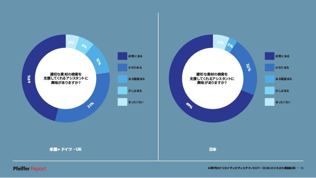 AI時代のクリエイティビティとテクノロジー(日本における主な調査結果)— 53 米国+ドイツ・UK 日本 6% 3% 22% 6 9% 非常にある かなりある ある程度ある 少しはある まったくない 適切な素材の検索を 支援してくれるアシスタン...