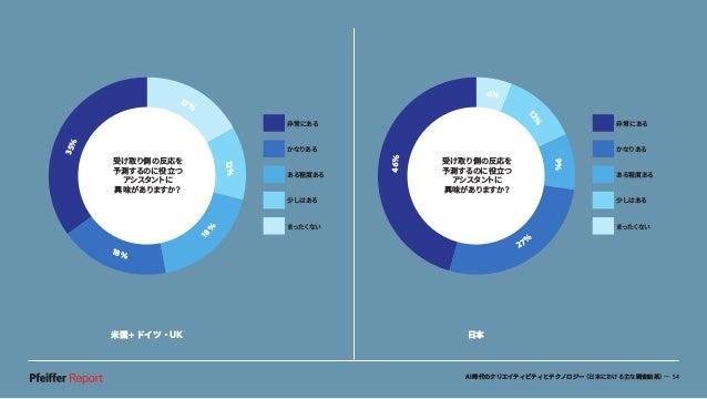 AI時代のクリエイティビティとテクノロジー(日本における主な調査結果)— 54 米国+ドイツ・UK 日本 46% 6% 12% 9% 27% 非常にある かなりある ある程度ある 少しはある まったくない 受け取り側の反応を 予測するのに役立つ...