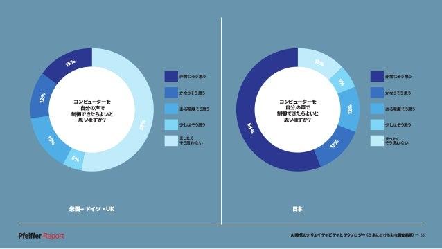 AI時代のクリエイティビティとテクノロジー(日本における主な調査結果)— 55 米国+ドイツ・UK 日本 56% 13% 6% 12% 1 3% 非常にそう思う かなりそう思う ある程度そう思う 少しはそう思う まったく そう思わない コンピュ...