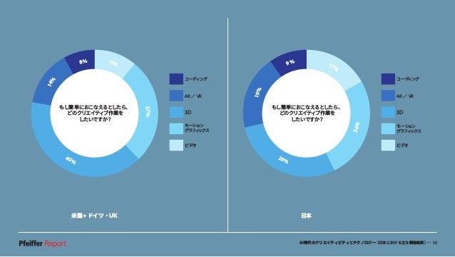 AI時代のクリエイティビティとテクノロジー(日本における主な調査結果)— 56 米国+ドイツ・UK 日本 コーディング AR / VR 3D モーション グラフィックス ビデオ 19% 9% 17% 29% 26% もし簡単におこなえるとしたら...