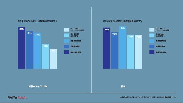 AI時代のクリエイティビティとテクノロジー(日本における主な調査結果)— 58 米国+ドイツ・UK 日本 どのようなアシスタントに興味がありますか? 89% 81% 77% 53% 42% クリエイティブ バリエーションの提示 受け取り側の 反...