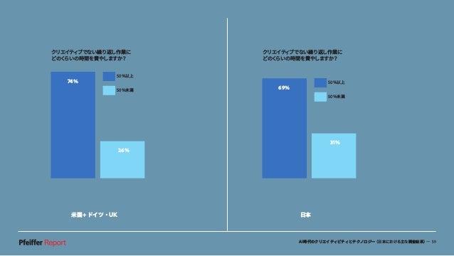 AI時代のクリエイティビティとテクノロジー(日本における主な調査結果)— 59 米国+ドイツ・UK 日本 74% 26% クリエイティブでない繰り返し作業に どのくらいの時間を費やしますか? 74% 26% 50%未満 50%以上 74% 26...