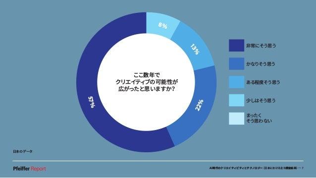 AI時代のクリエイティビティとテクノロジー(日本における主な調査結果)— 7 非常にそう思う かなりそう思う ある程度そう思う 少しはそう思う まったく そう思わない ここ数年で クリエイティブの可能性が 広がったと思いますか? 8% 13% ...