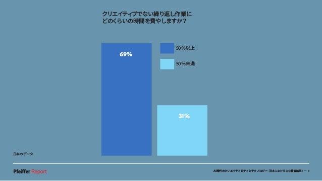 AI時代のクリエイティビティとテクノロジー(日本における主な調査結果)— 8 74% 26% クリエイティブでない繰り返し作業に どのくらいの時間を費やしますか? 69% 31% 50%未満 50%以上 日本のデータ
