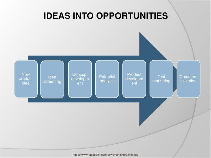 IDEAS INTO OPPORTUNITIES New                   Concept                                Productproduct      Idea            ...