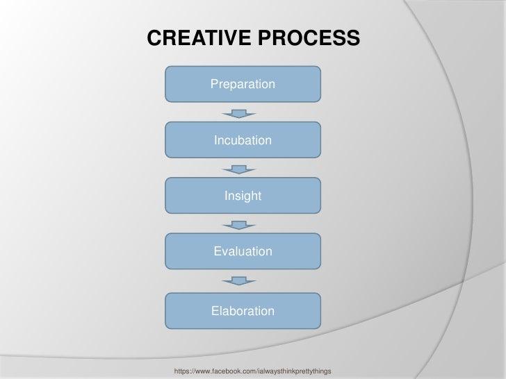 CREATIVE PROCESS             Preparation              Incubation                 Insight              Evaluation          ...