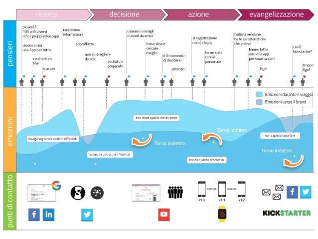 customer journey in un progetto social oonionring è un dispositivo wearable per il tracking collaborativo di persone, anim...