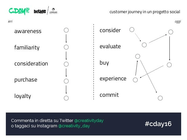 customer journey in un progetto social awareness familiarity consideration purchase loyalty ieri consider evaluate buy exp...