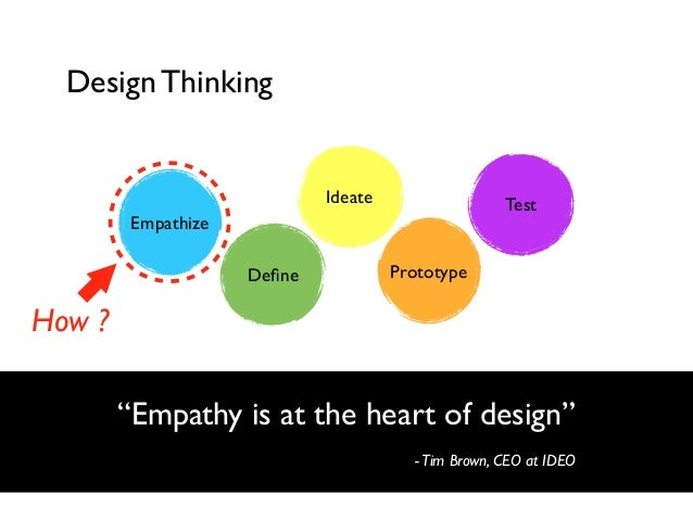 "Design Thinking  Ideate  Test  Empathize Define  Prototype  How ? ""Empathy is at the heart of design"" - Tim Brown, CEO at I..."