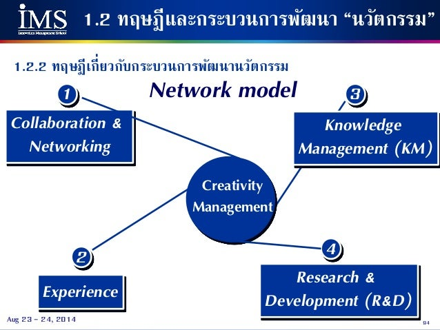 creative and innovative management Map the phases of creative work process management,  the researchers looked at patents filed by each respondent as a reasonable proxy for innovative output.
