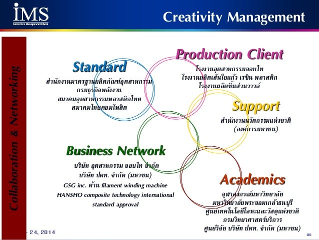 cim creative innovative management Marketing is all about innovation and creativity, which provides lots of challenges when it comes to managing the diverse range of people than marketing project teams attract this course focuses on helping project managers to manage the detail whilst also achieving the bigger picture, with a process that keeps the project.
