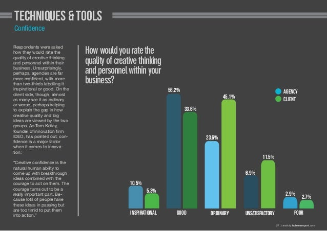 Techniques & Tools Confidence Respondents were asked how they would rate the quality of creative thinking and personnel wi...