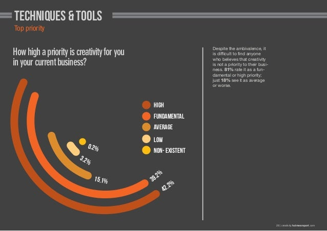 Techniques & Tools Top priority Despite the ambivalence, it is difficult to find anyone who believes that creativity is no...