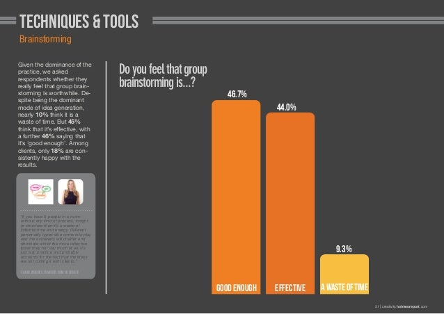 Techniques & Tools Brainstorming Given the dominance of the practice, we asked respondents whether they really feel that g...