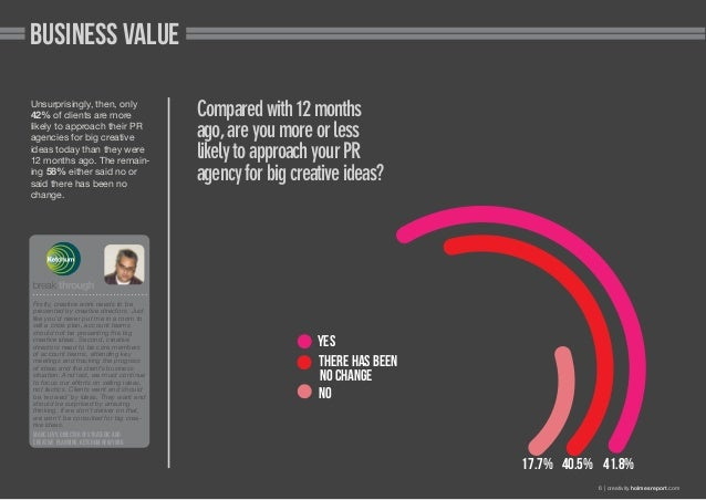 Business value Unsurprisingly, then, only 42% of clients are more likely to approach their PR agencies for big creative id...