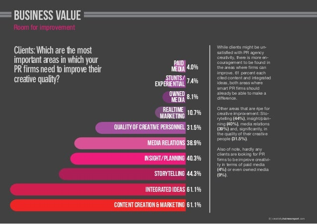 Business value Room for improvement  Clients: Which are the most important areas in which your PR firms need to improve th...
